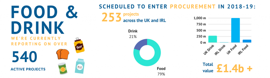 Discover our Food and Drink project leads