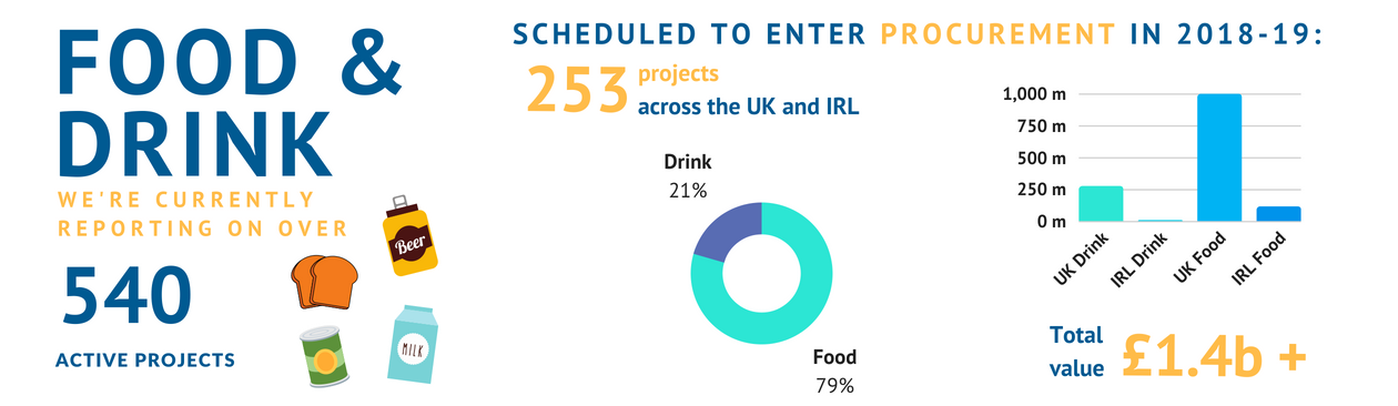Food & Drink project leads