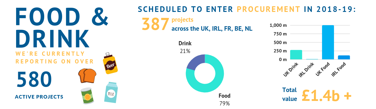 Food and drink projects leads in France, Belgium, The Netherlands, UK and Ireland